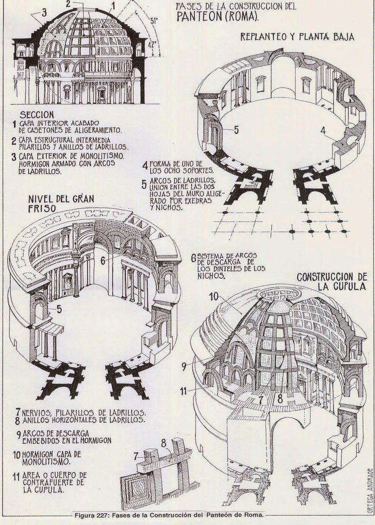 Fases de la construcción del Panteón según Ortega Andrade.