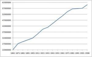 Evolución población en Italia